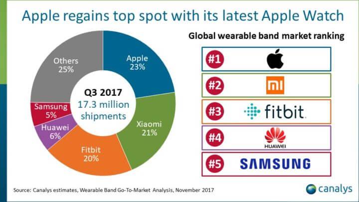 ventes smartwaches troisieme trimestre 2017